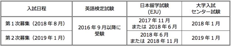 2019GAC有効な試験受験時期.png