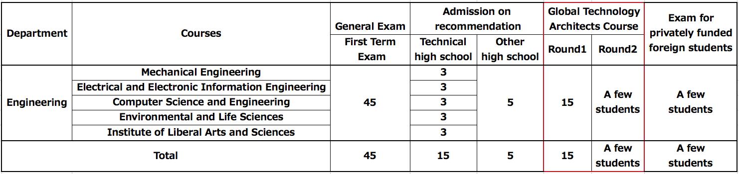 http://www.sgu.tut.ac.jp/admission/mt_imgs/%E2%9A%AA%EF%B8%8E%E5%AE%9F%E9%9A%9B%E7%89%888.png