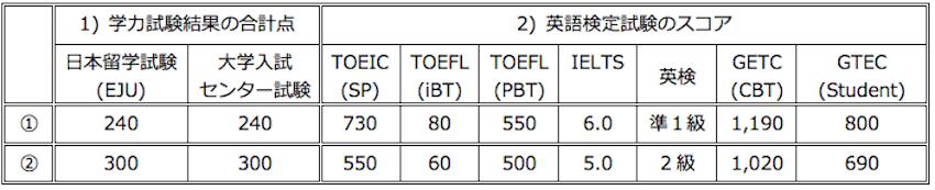 スコア日本語170901.png